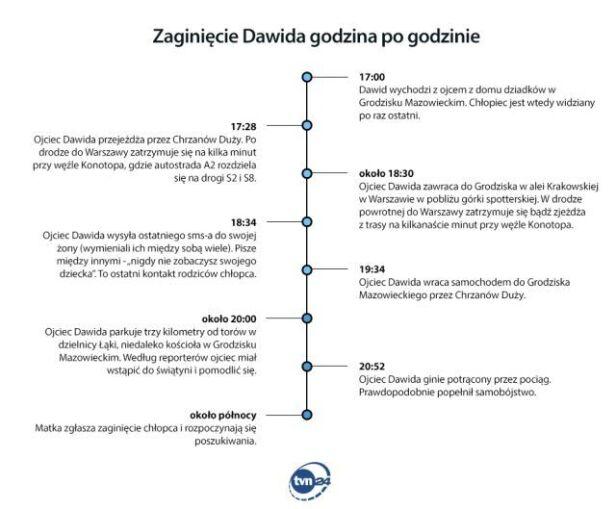 Zaginięcie Dawida godzina po godzinie TVN24